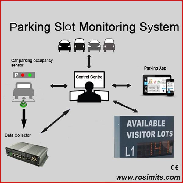 Parking Lot Monitoring System with Intelligent Sensors (Indoor)